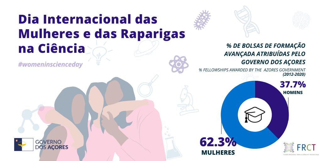 Dia Internacional das Mulheres e Meninas na Ciência assinalado nos Açores